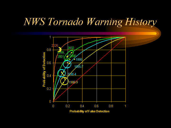 Graph of NWS tornado warning history shows marked improved since mid-1980's