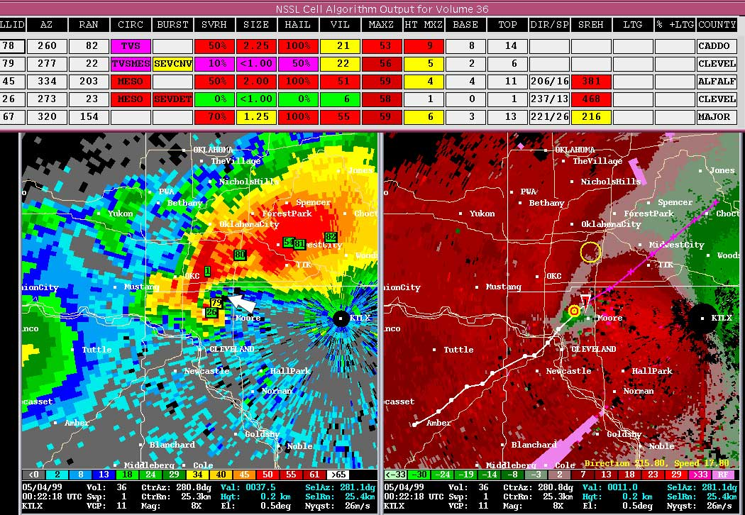 May 3, 1999 Oklahoma/Kansas Tornado Outbreak