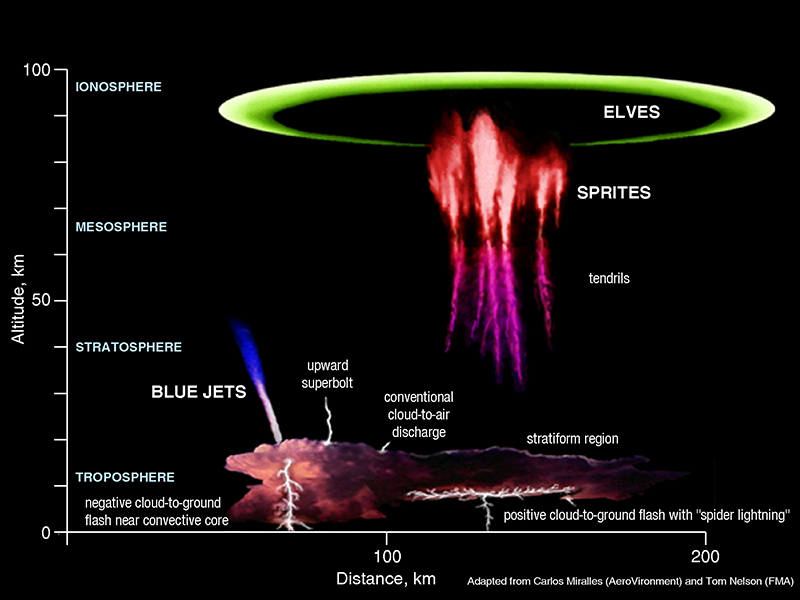 transient luminous events: elves, sprites, blue jets