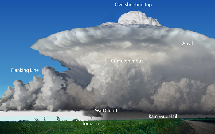 some of the features to be found in a supercell storm every storm is different not all storms will display all of the features of a classic supercell