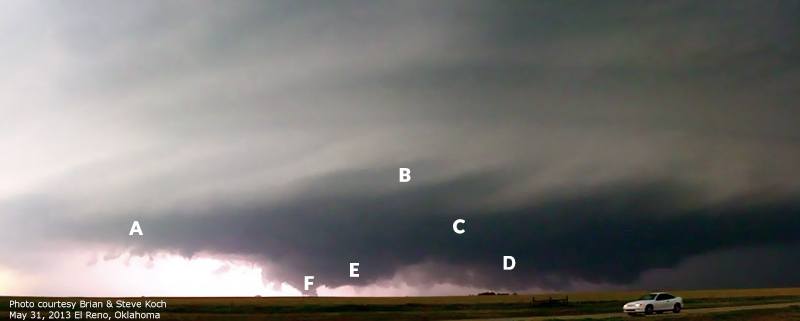 Photo of a thunderstorm with characteristic features labeled