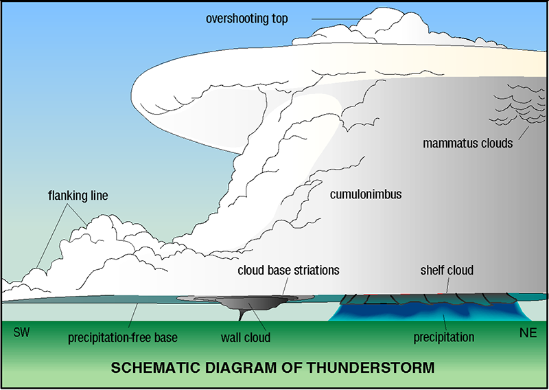 Schematic diagram of a thunderstorm