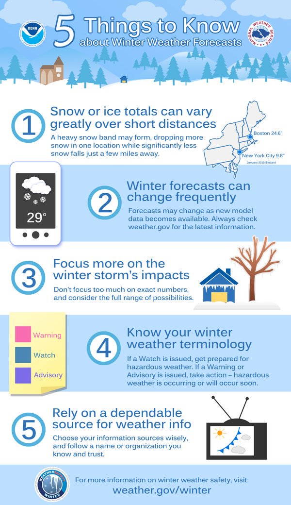 Five Things to Know About Winter Weather Forecasts