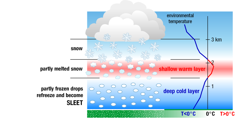Diagram of falling sleet