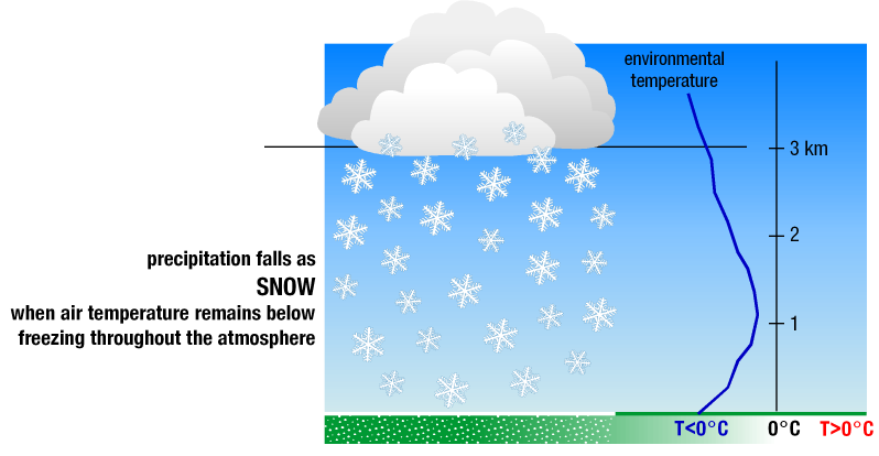 Diagram of falling snow