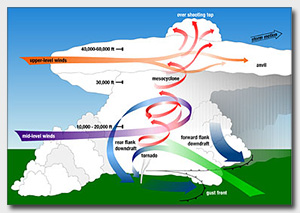 Diagram showing elements of tornado formation