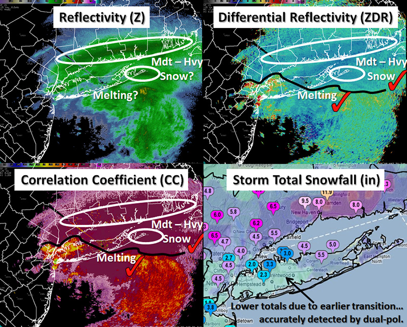 Dual pol displays of radar data that led to better forecasts for a winter storm